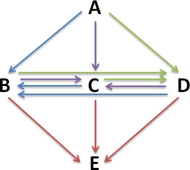 Structure du scénario